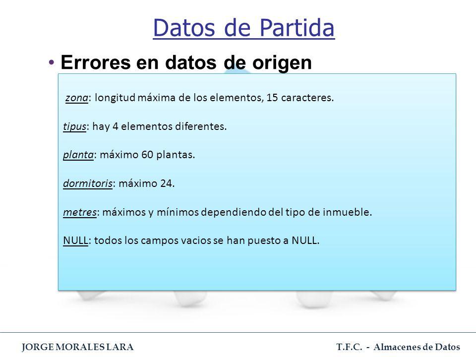 Datos de Partida Errores en datos de origen