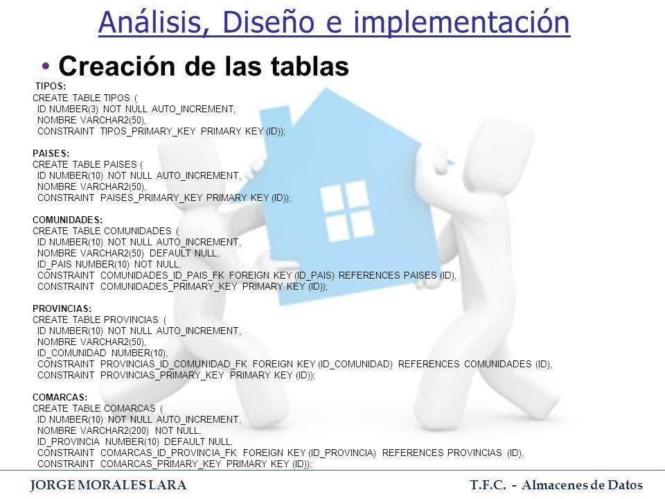Análisis, Diseño e implementación