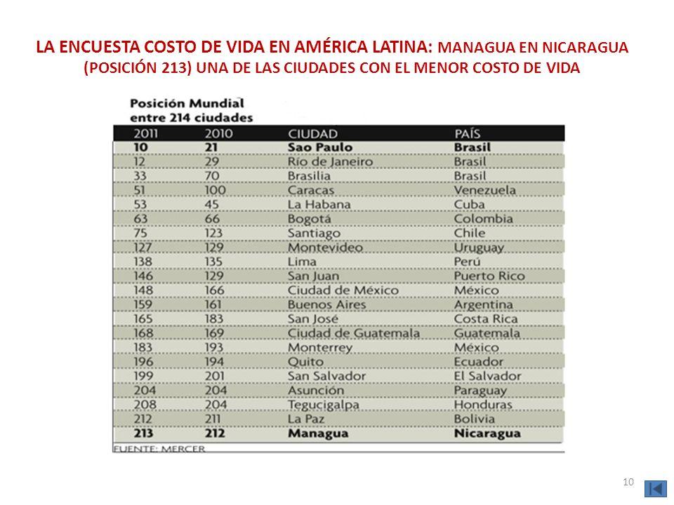 LA ENCUESTA COSTO DE VIDA EN AMÉRICA LATINA: MANAGUA EN NICARAGUA (POSICIÓN 213) UNA DE LAS CIUDADES CON EL MENOR COSTO DE VIDA