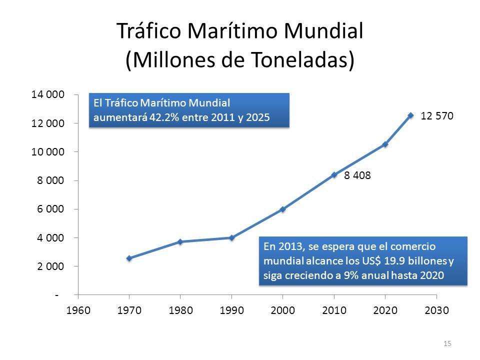 Tráfico Marítimo Mundial (Millones de Toneladas)