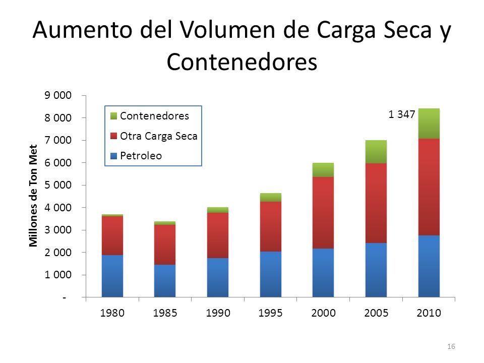 Aumento del Volumen de Carga Seca y Contenedores