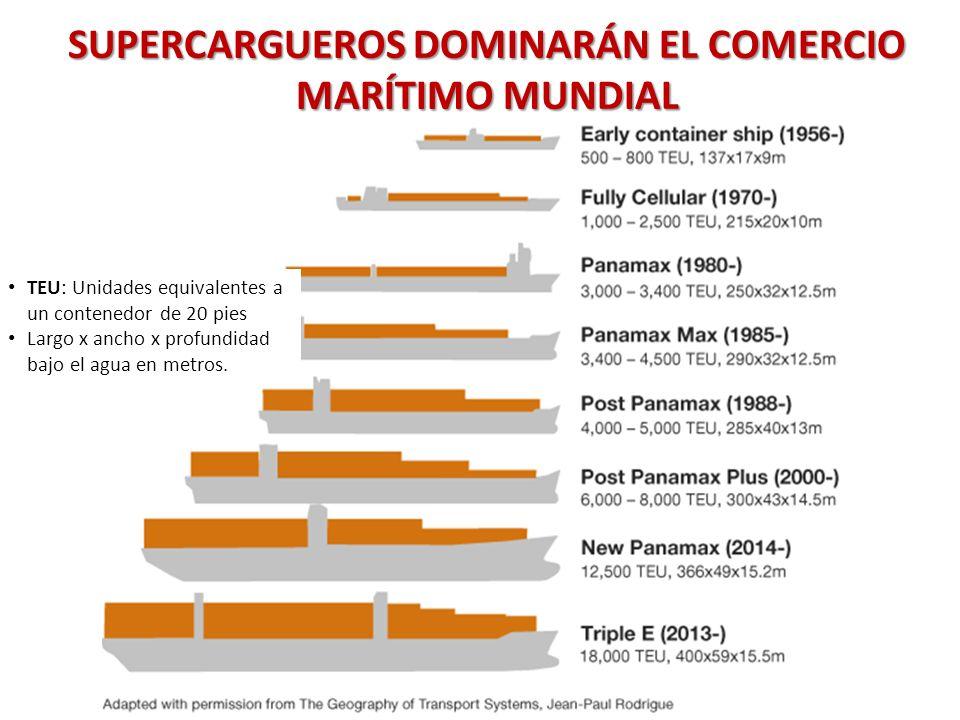 SUPERCARGUEROS DOMINARÁN EL COMERCIO MARÍTIMO MUNDIAL