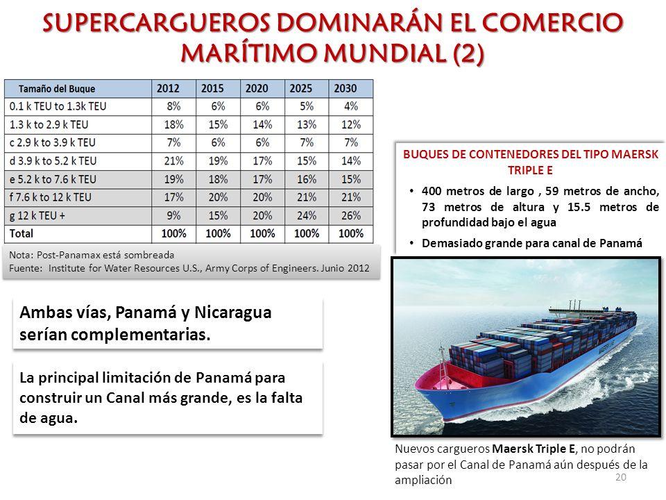 SUPERCARGUEROS DOMINARÁN EL COMERCIO MARÍTIMO MUNDIAL (2)