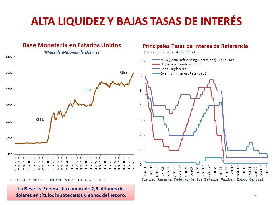 ALTA LIQUIDEZ Y BAJAS TASAS DE INTERÉS