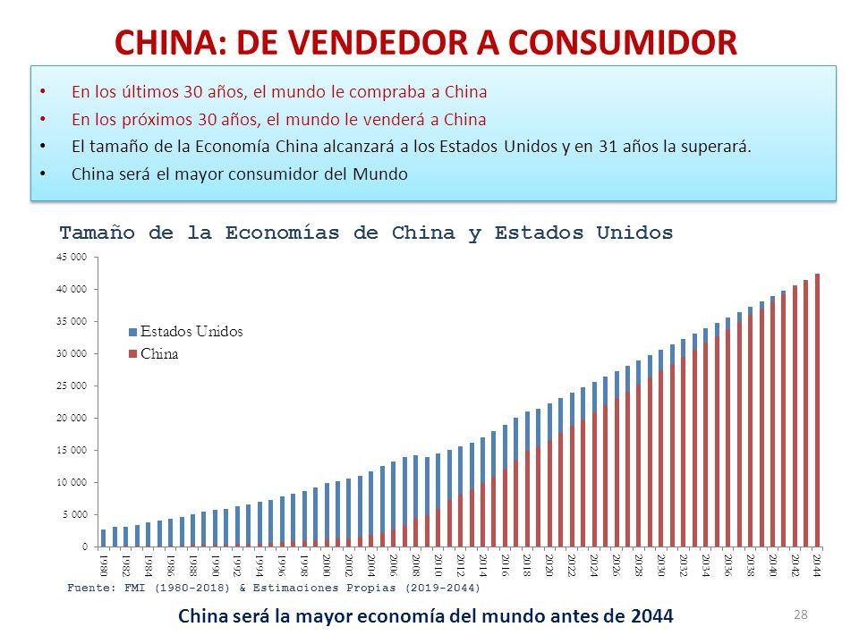 CHINA: DE VENDEDOR A CONSUMIDOR