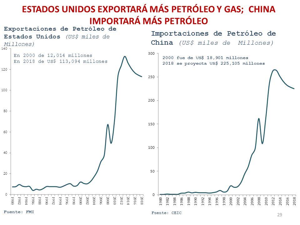 ESTADOS UNIDOS EXPORTARÁ MÁS PETRÓLEO Y GAS; CHINA IMPORTARÁ MÁS PETRÓLEO