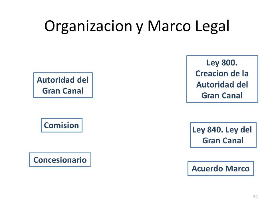 Organizacion y Marco Legal