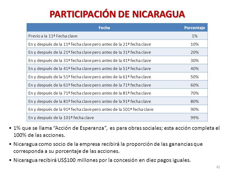 PARTICIPACIÓN DE NICARAGUA