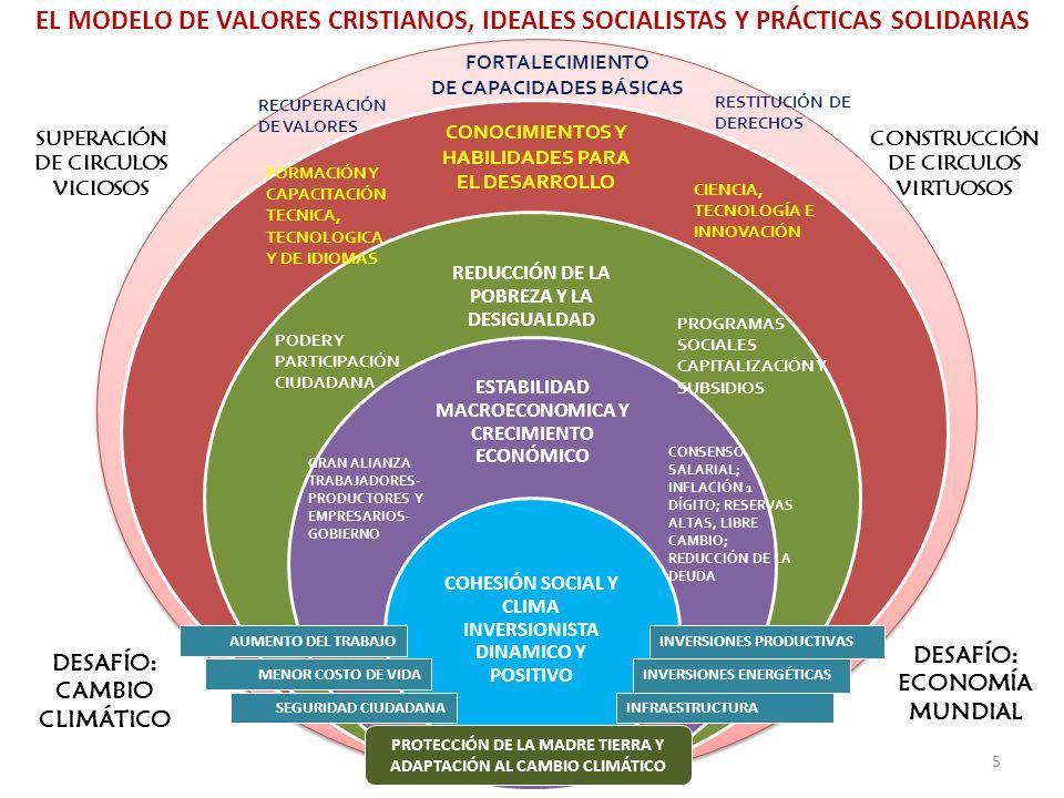 DE CAPACIDADES BÁSICAS SUPERACIÓN DE CIRCULOS VICIOSOS