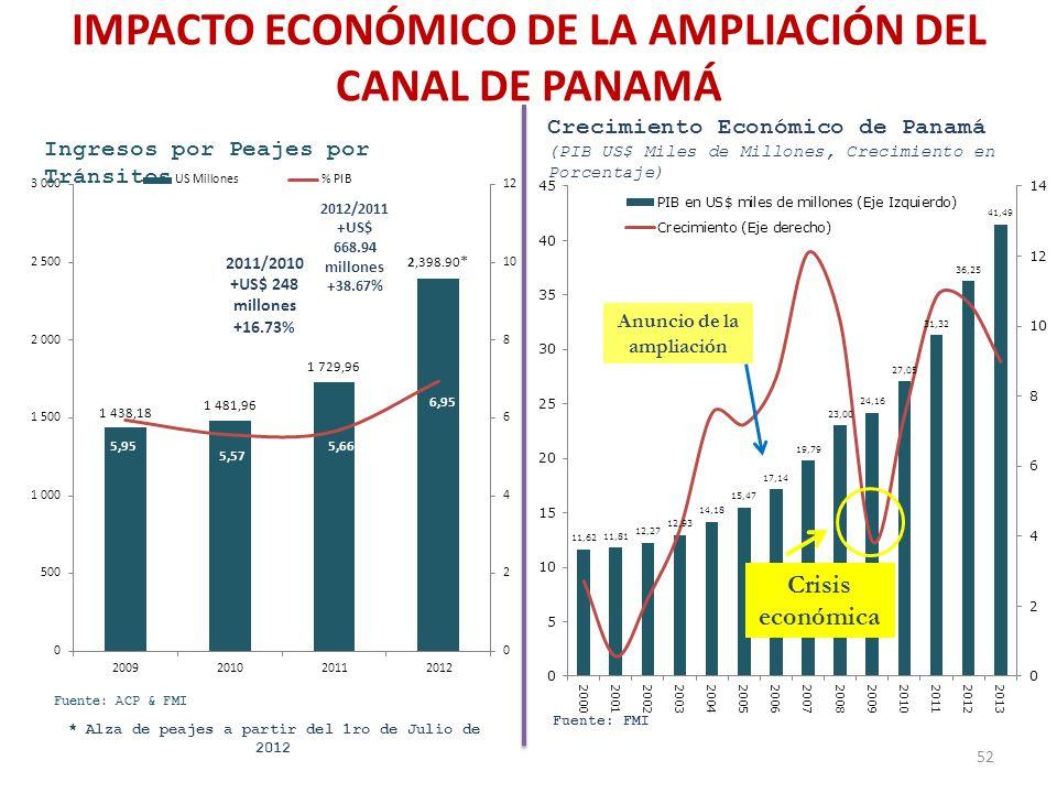 IMPACTO ECONÓMICO DE LA AMPLIACIÓN DEL CANAL DE PANAMÁ