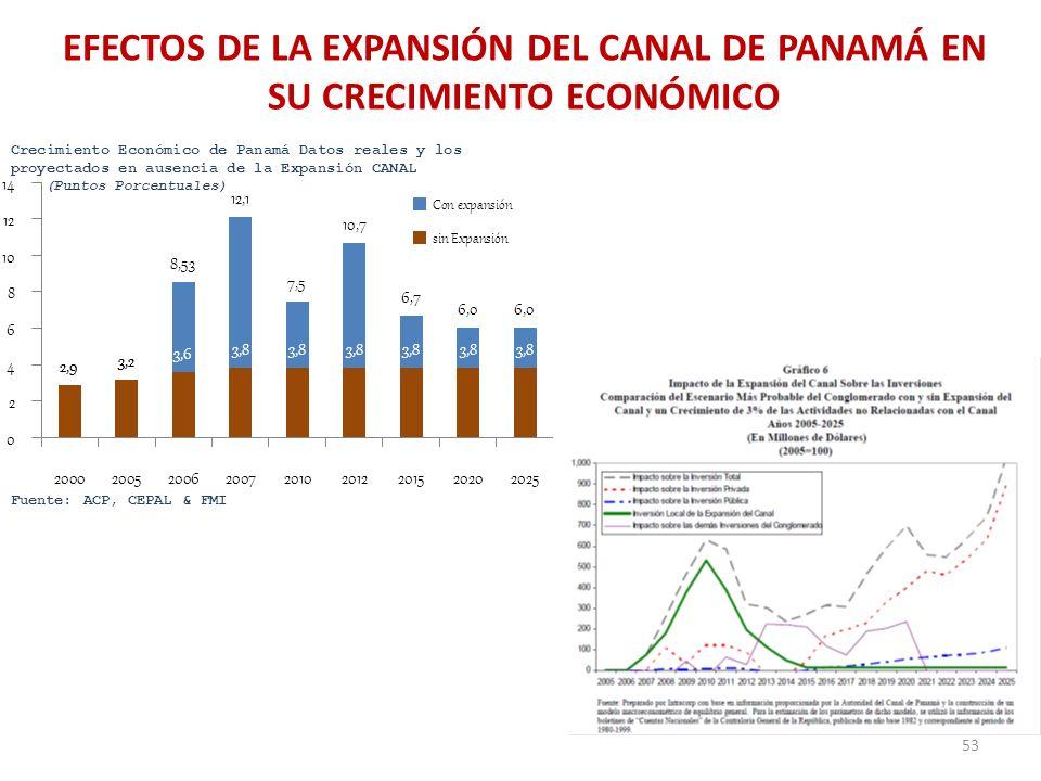 EFECTOS DE LA EXPANSIÓN DEL CANAL DE PANAMÁ EN SU CRECIMIENTO ECONÓMICO