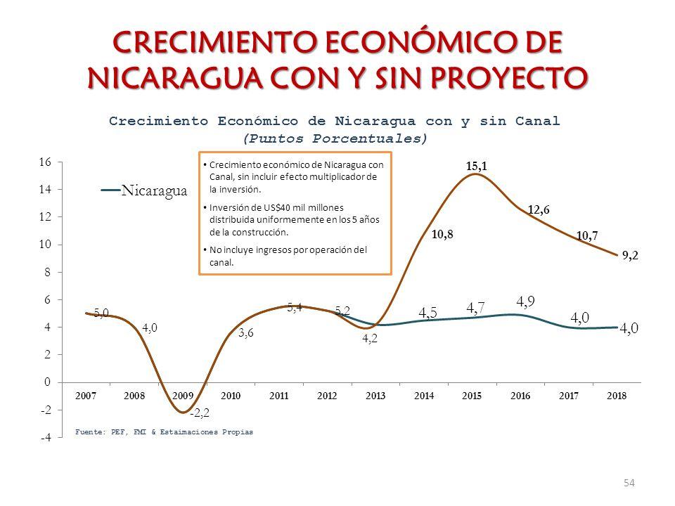 CRECIMIENTO ECONÓMICO DE NICARAGUA CON Y SIN PROYECTO