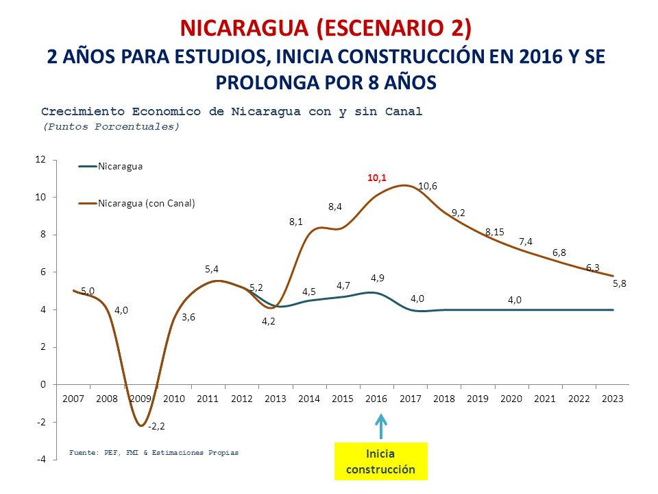 NICARAGUA (ESCENARIO 2)
