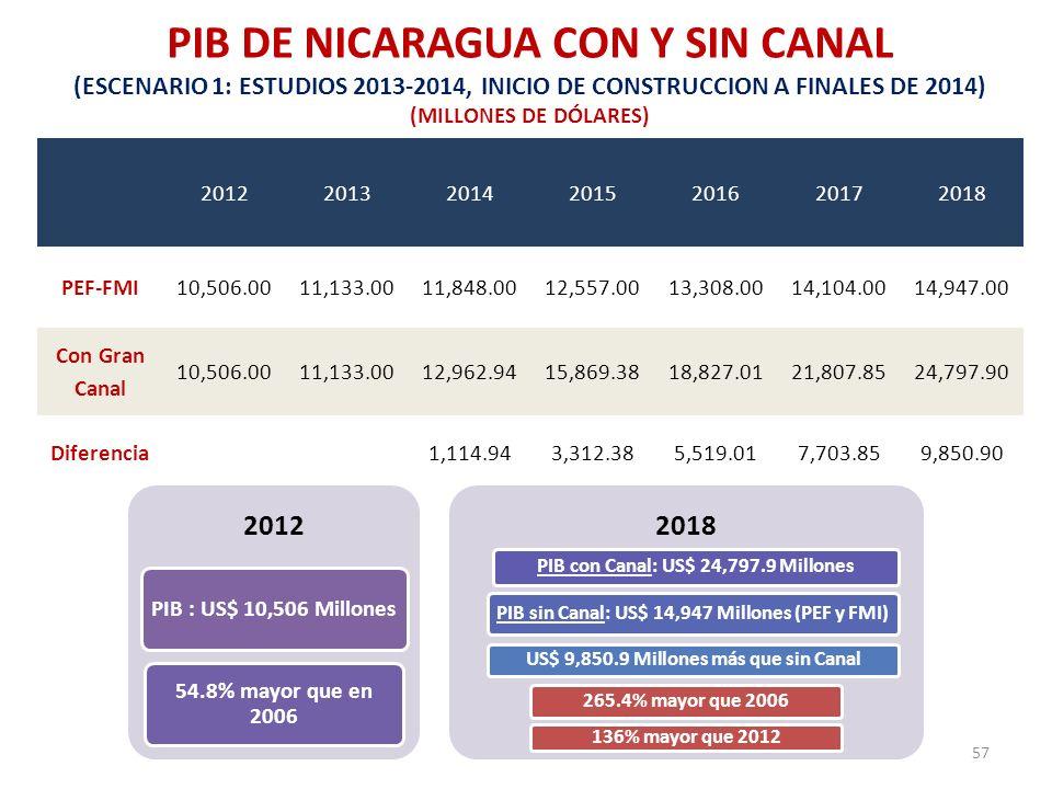PIB DE NICARAGUA CON Y SIN CANAL (ESCENARIO 1: ESTUDIOS 2013-2014, INICIO DE CONSTRUCCION A FINALES DE 2014) (MILLONES DE DÓLARES)