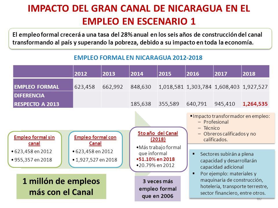 IMPACTO DEL GRAN CANAL DE NICARAGUA EN EL EMPLEO EN ESCENARIO 1