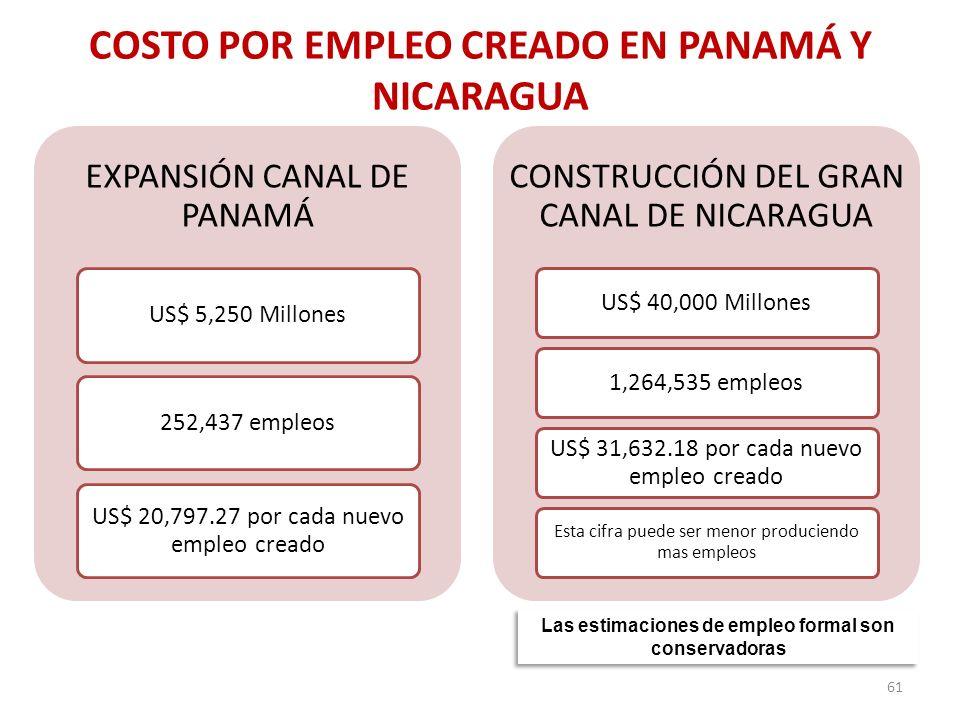 COSTO POR EMPLEO CREADO EN PANAMÁ Y NICARAGUA