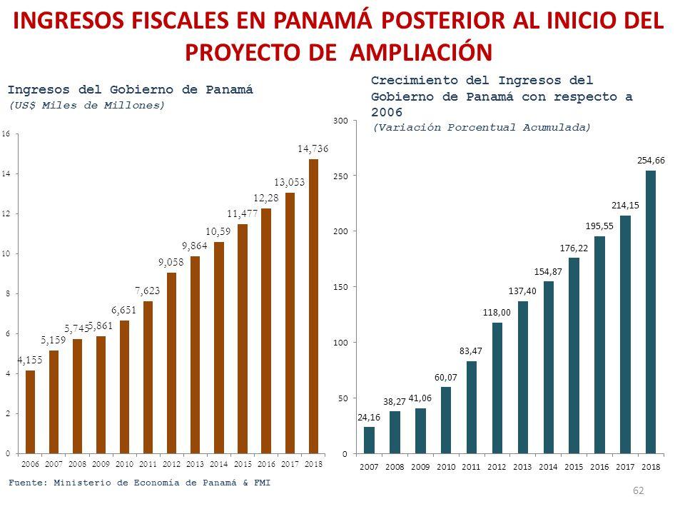 INGRESOS FISCALES EN PANAMÁ POSTERIOR AL INICIO DEL PROYECTO DE AMPLIACIÓN