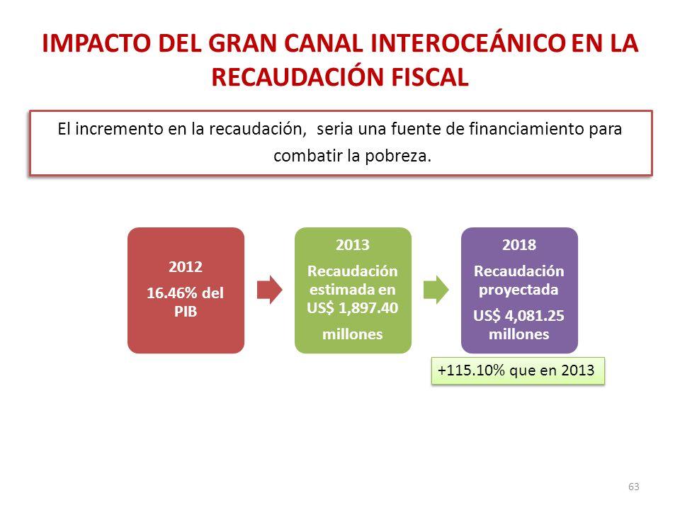 IMPACTO DEL GRAN CANAL INTEROCEÁNICO EN LA RECAUDACIÓN FISCAL