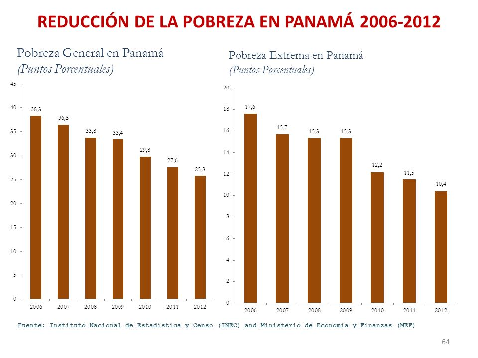 REDUCCIÓN DE LA POBREZA EN PANAMÁ 2006-2012