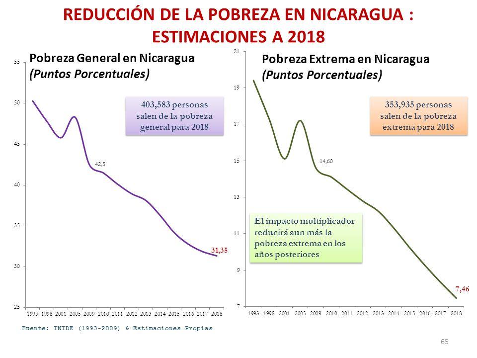 REDUCCIÓN DE LA POBREZA EN NICARAGUA : ESTIMACIONES A 2018