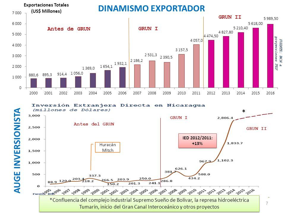 DINAMISMO EXPORTADOR AUGE INVERSIONISTA