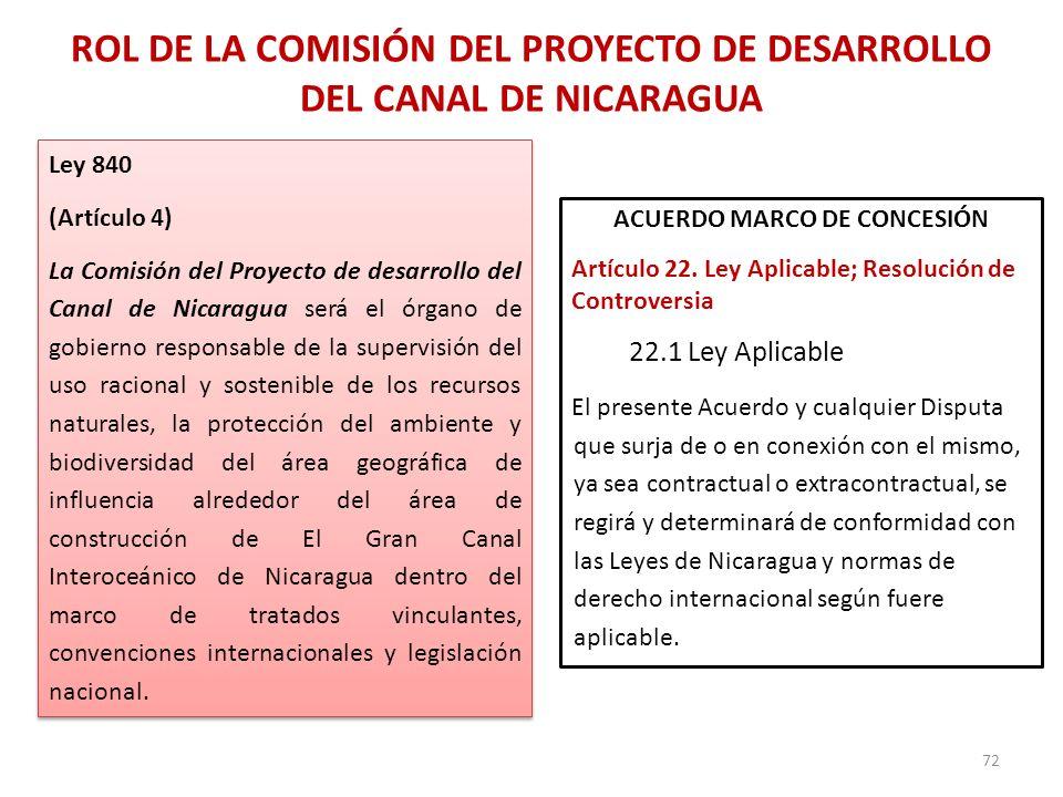 ROL DE LA COMISIÓN DEL PROYECTO DE DESARROLLO DEL CANAL DE NICARAGUA