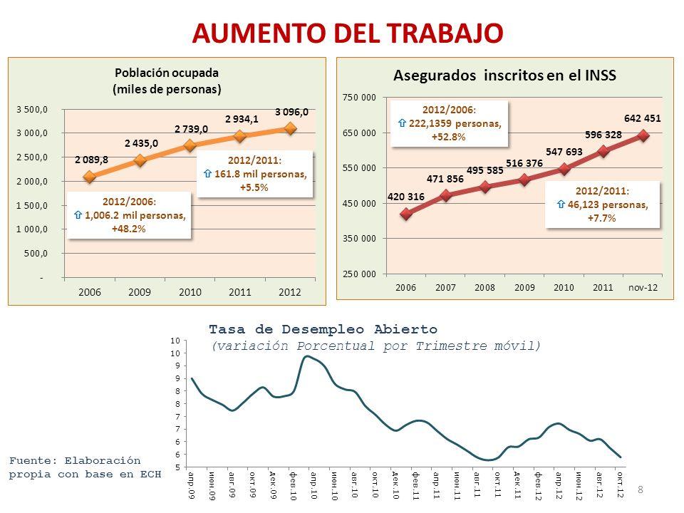 AUMENTO DEL TRABAJO 2012/2006:  222,1359 personas, +52.8% 2012/2011: