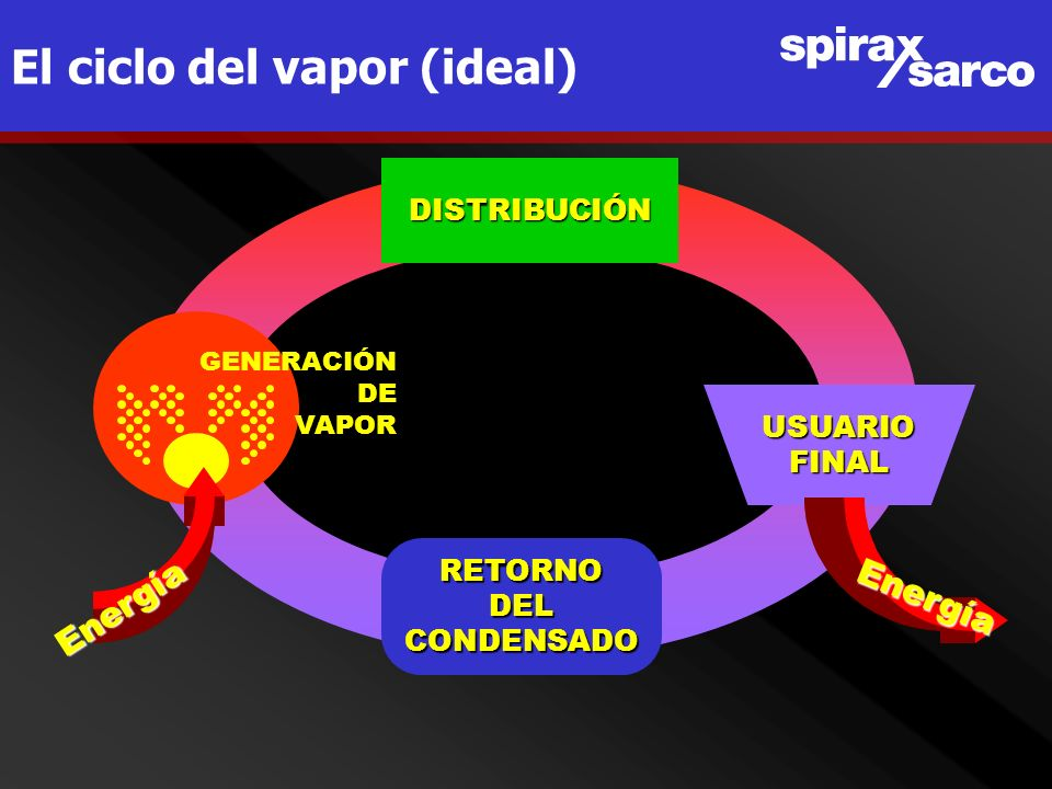 El ciclo del vapor (ideal)