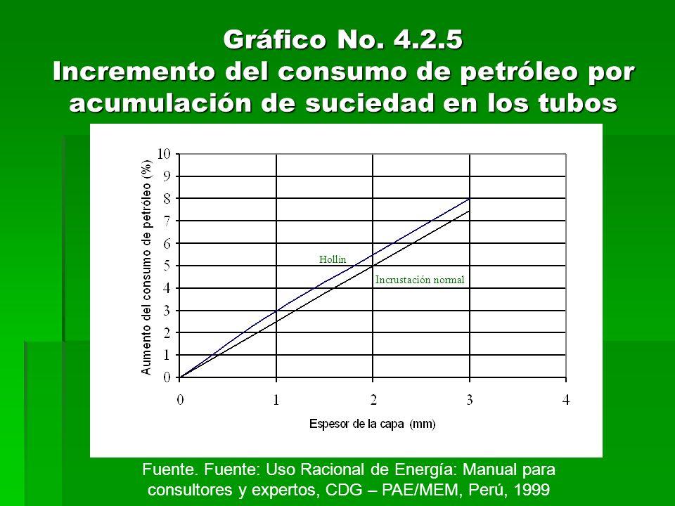 Gráfico No. 4.2.5 Incremento del consumo de petróleo por acumulación de suciedad en los tubos