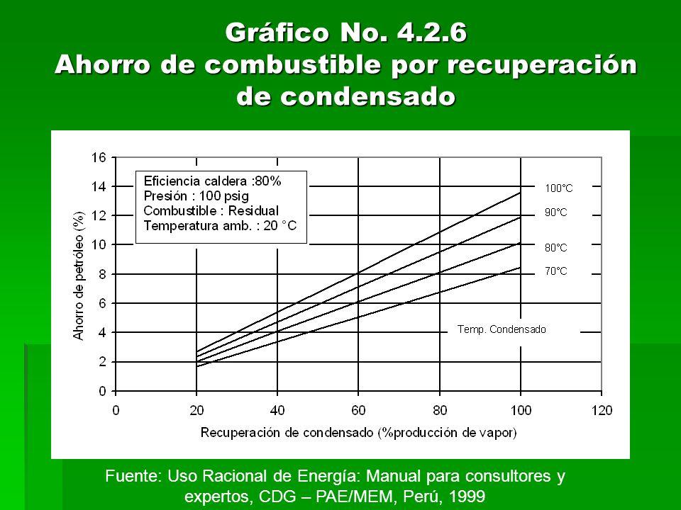 Gráfico No. 4.2.6 Ahorro de combustible por recuperación de condensado