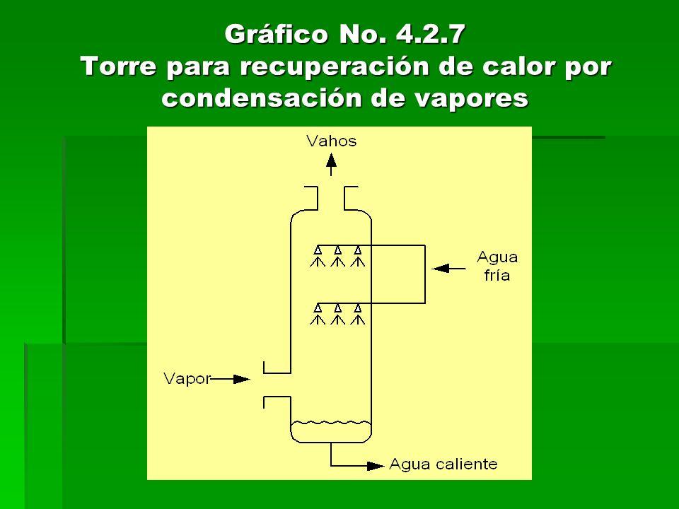 Gráfico No. 4.2.7 Torre para recuperación de calor por condensación de vapores