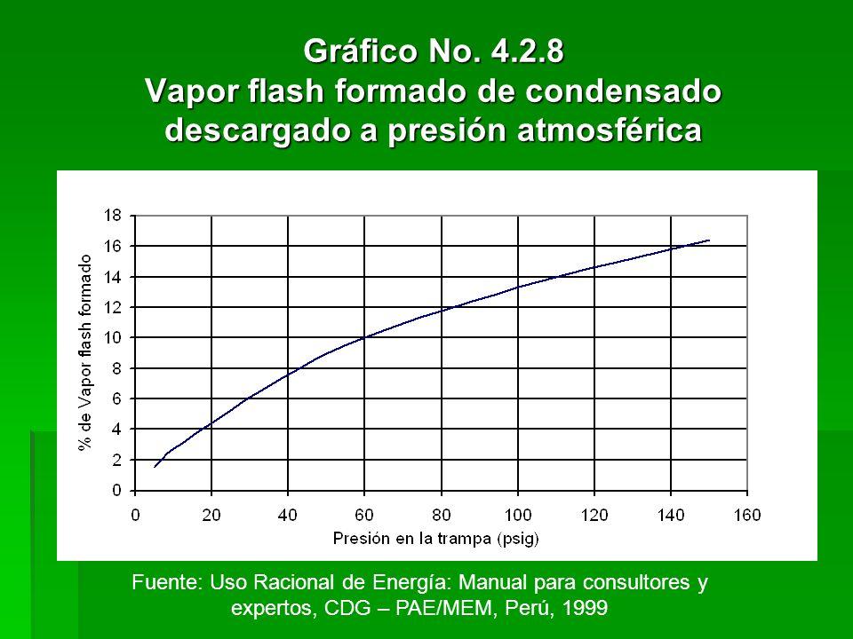 Gráfico No. 4.2.8 Vapor flash formado de condensado descargado a presión atmosférica