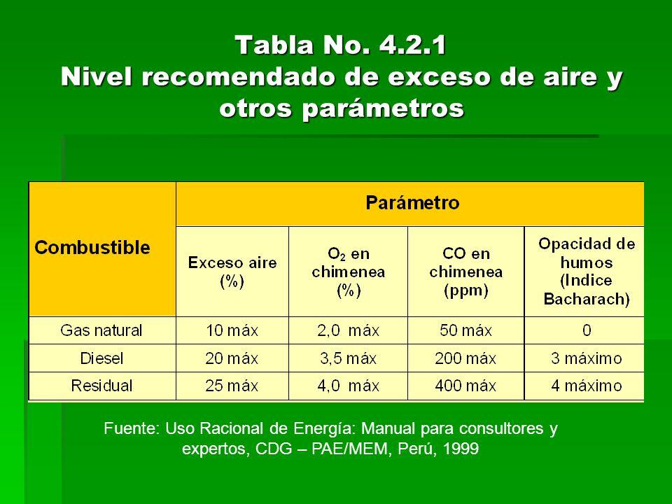 Tabla No. 4.2.1 Nivel recomendado de exceso de aire y otros parámetros
