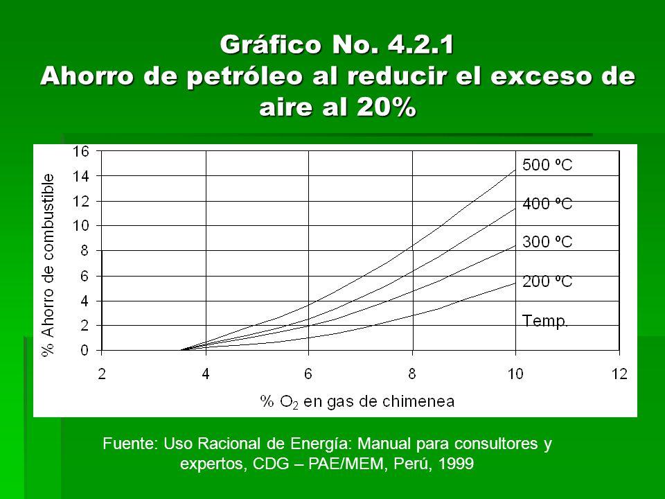Gráfico No. 4.2.1 Ahorro de petróleo al reducir el exceso de aire al 20%
