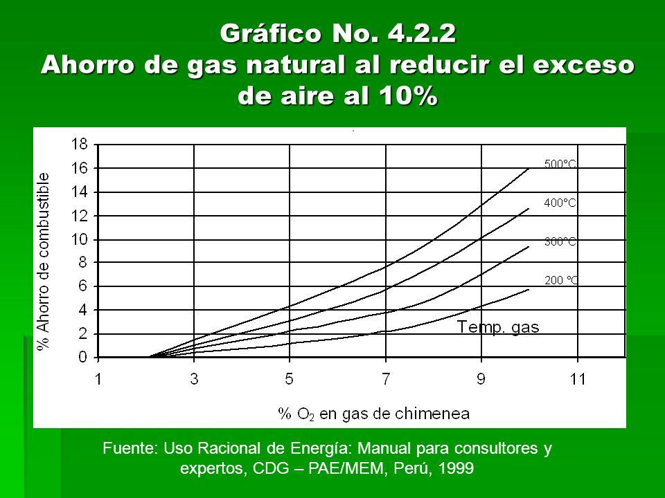 Gráfico No. 4.2.2 Ahorro de gas natural al reducir el exceso de aire al 10%