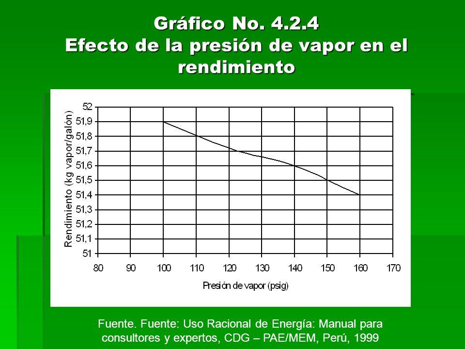 Gráfico No. 4.2.4 Efecto de la presión de vapor en el rendimiento