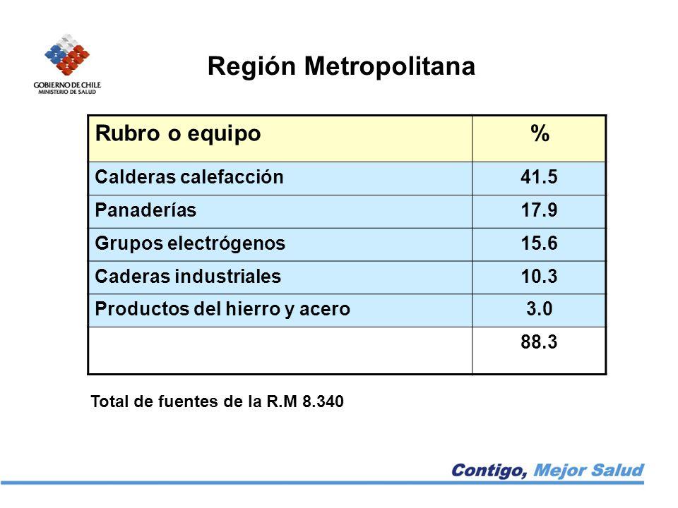 Región Metropolitana Rubro o equipo % Calderas calefacción 41.5