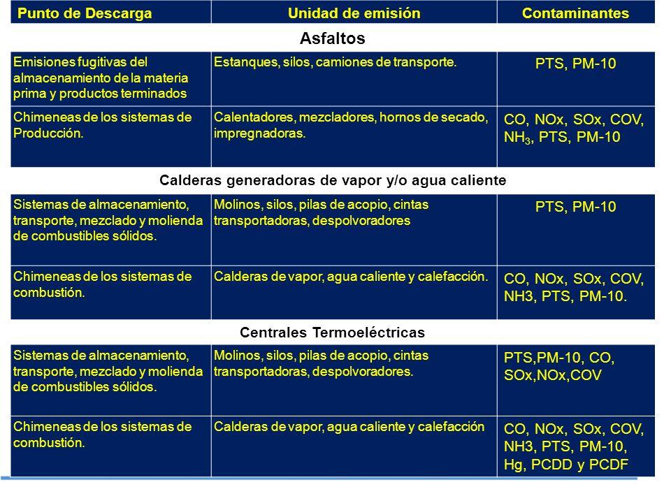 Asfaltos Punto de Descarga Unidad de emisión Contaminantes PTS, PM-10