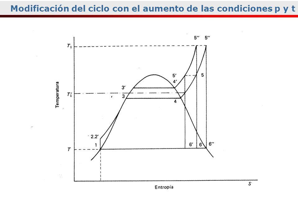 Modificación del ciclo con el aumento de las condiciones p y t