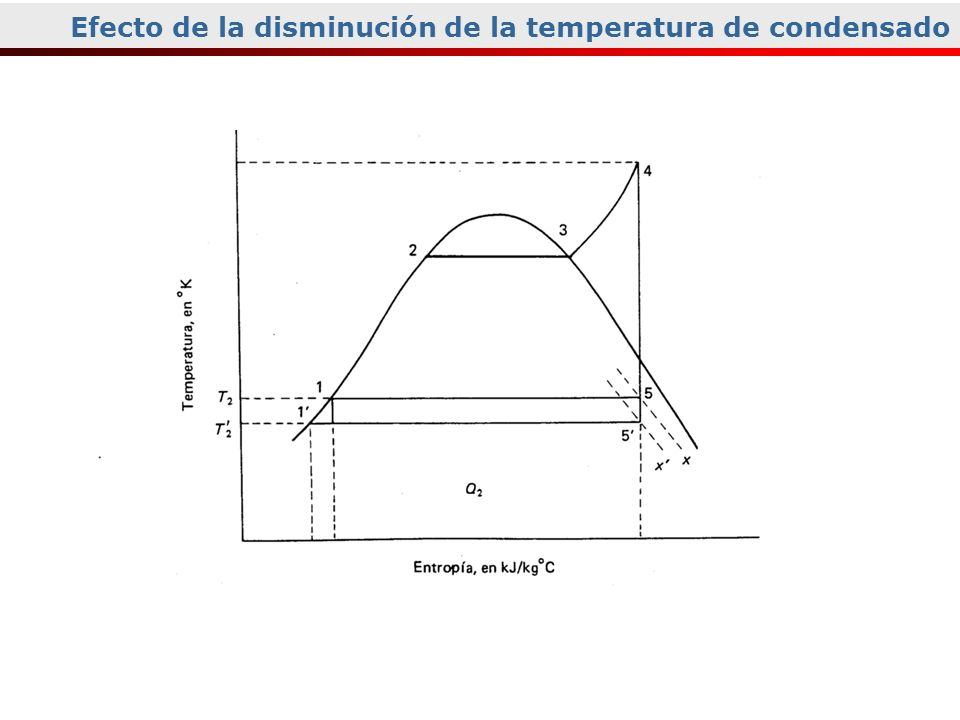 Efecto de la disminución de la temperatura de condensado