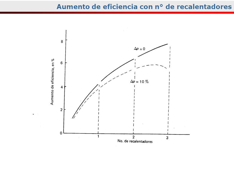 Aumento de eficiencia con n° de recalentadores