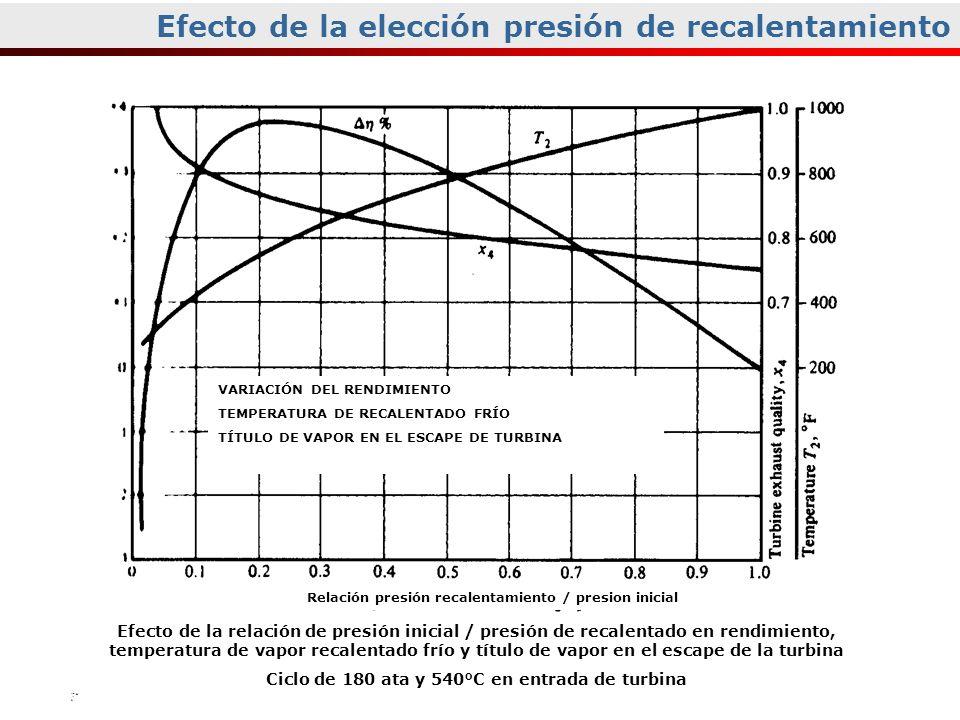 Efecto de la elección presión de recalentamiento