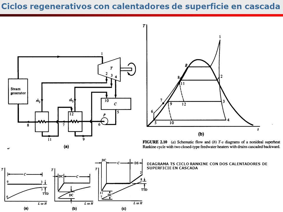 Ciclos regenerativos con calentadores de superficie en cascada