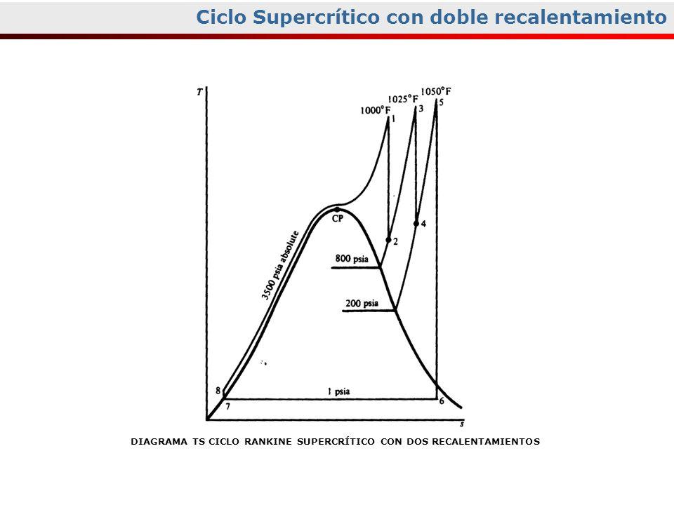 Ciclo Supercrítico con doble recalentamiento