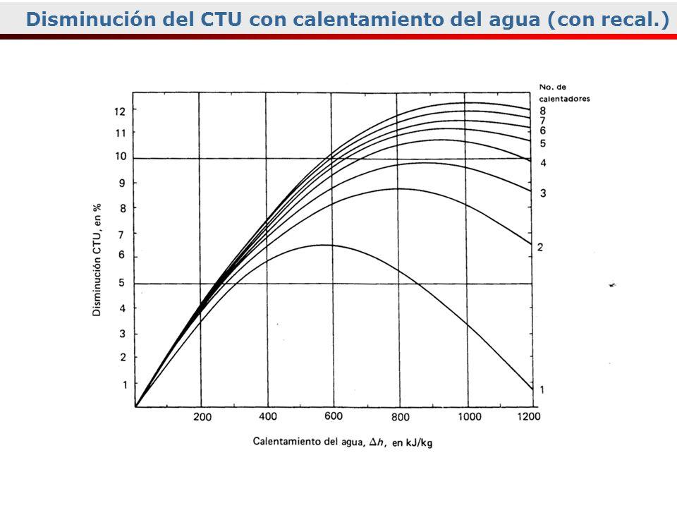 Disminución del CTU con calentamiento del agua (con recal.)