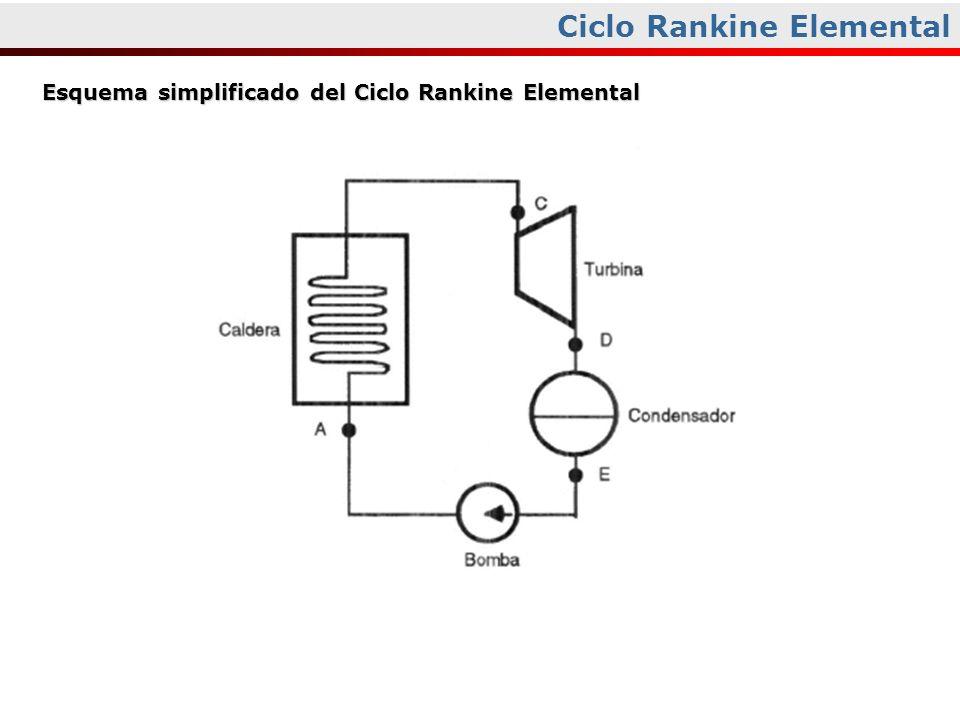 Ciclo Rankine Elemental