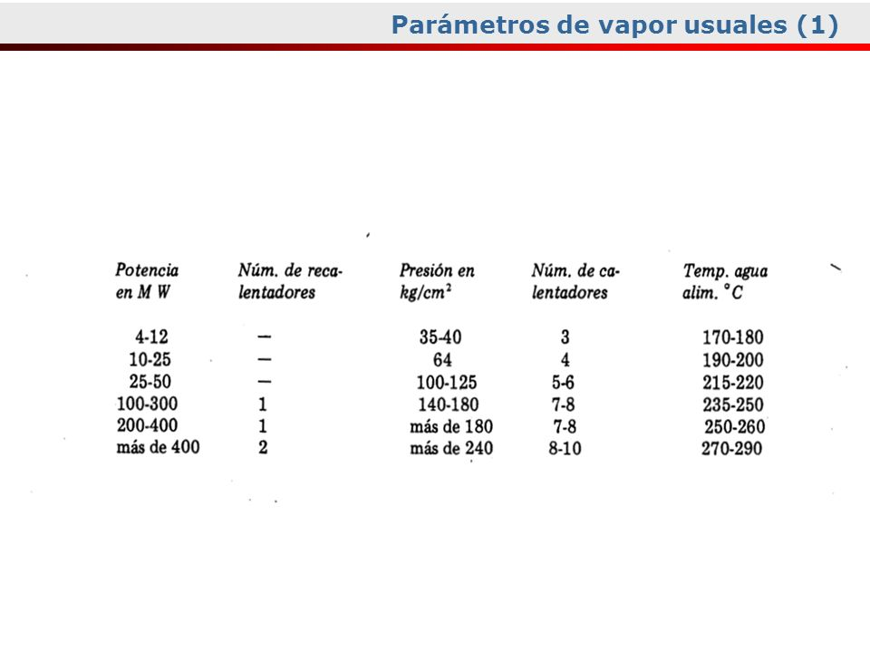 Parámetros de vapor usuales (1)