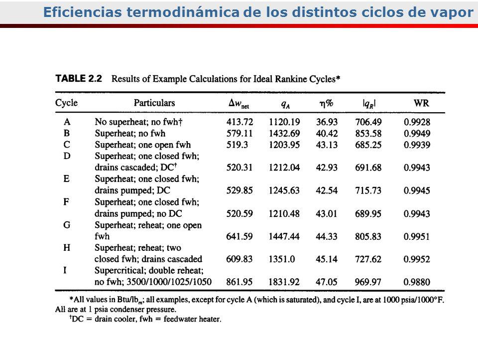Eficiencias termodinámica de los distintos ciclos de vapor