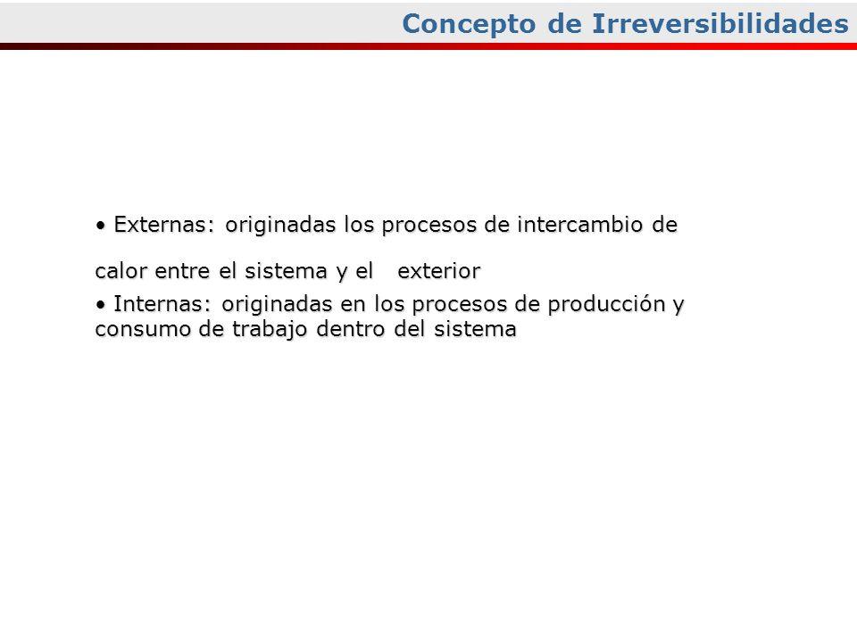 Concepto de Irreversibilidades