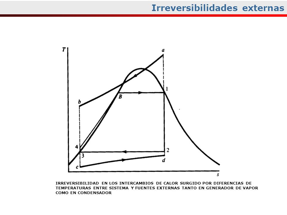 Irreversibilidades externas